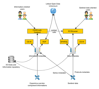 Logic of the CREODIAS Data architecture